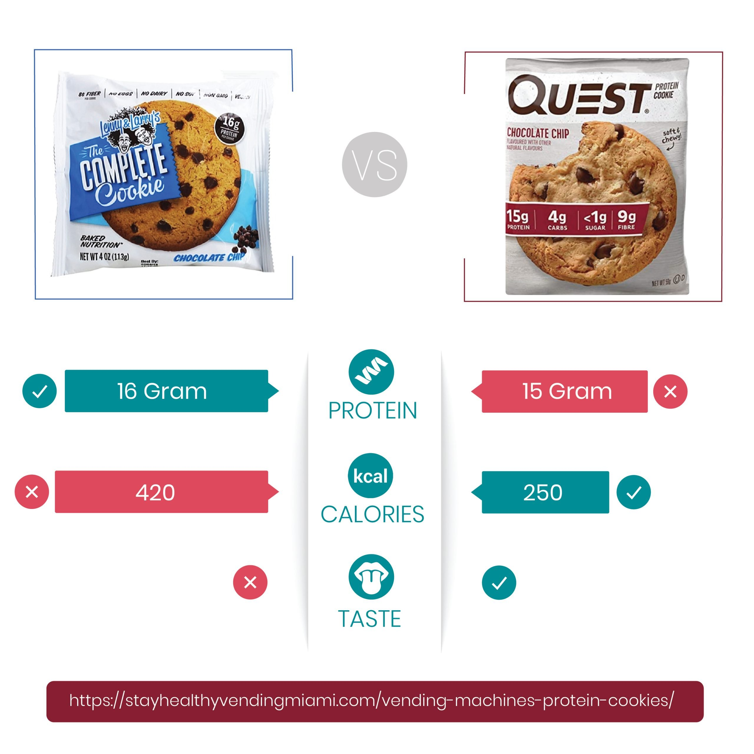 An info-graphic comparing the quest protein cookie and The Lenny and Larry's protein cookie