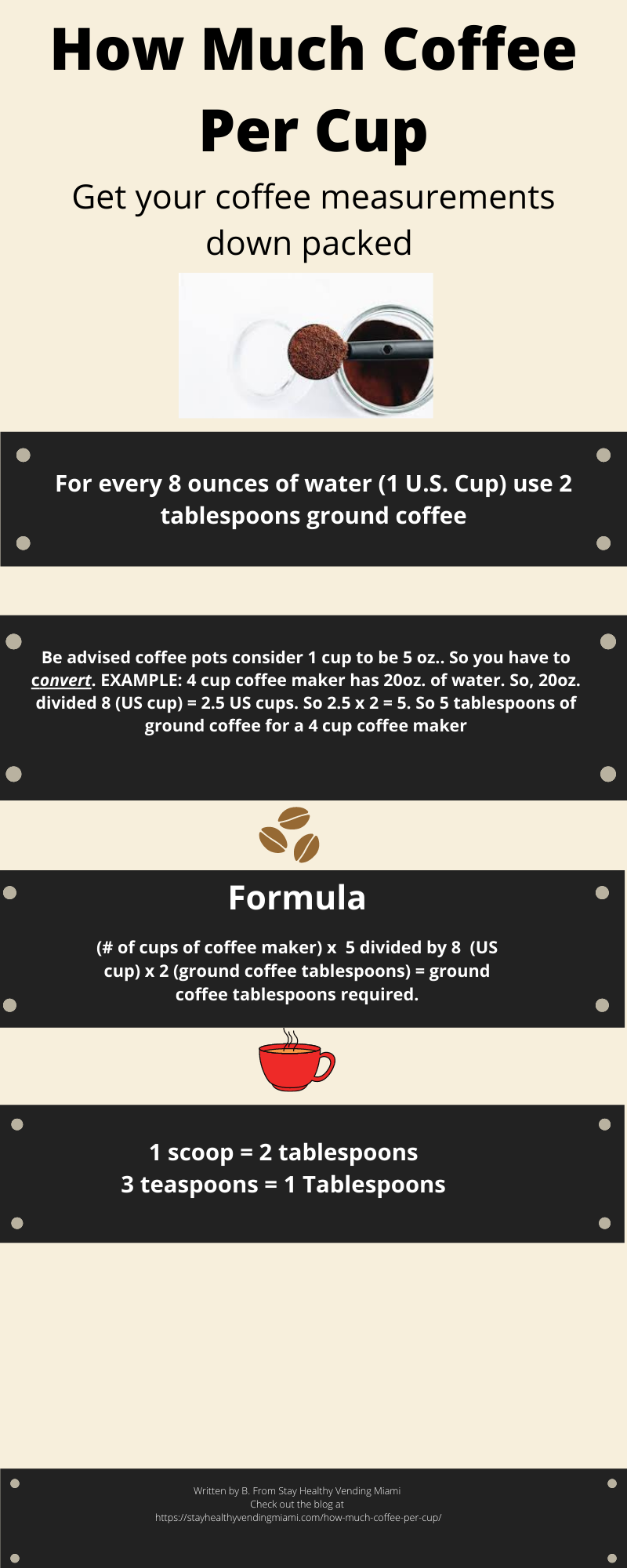 Infographic of How Much Coffee Per Cup. Illustrating how much coffee is needed